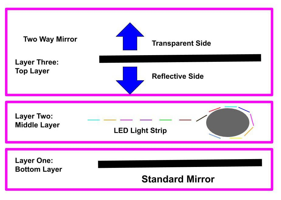Infinity Mirror Diagram